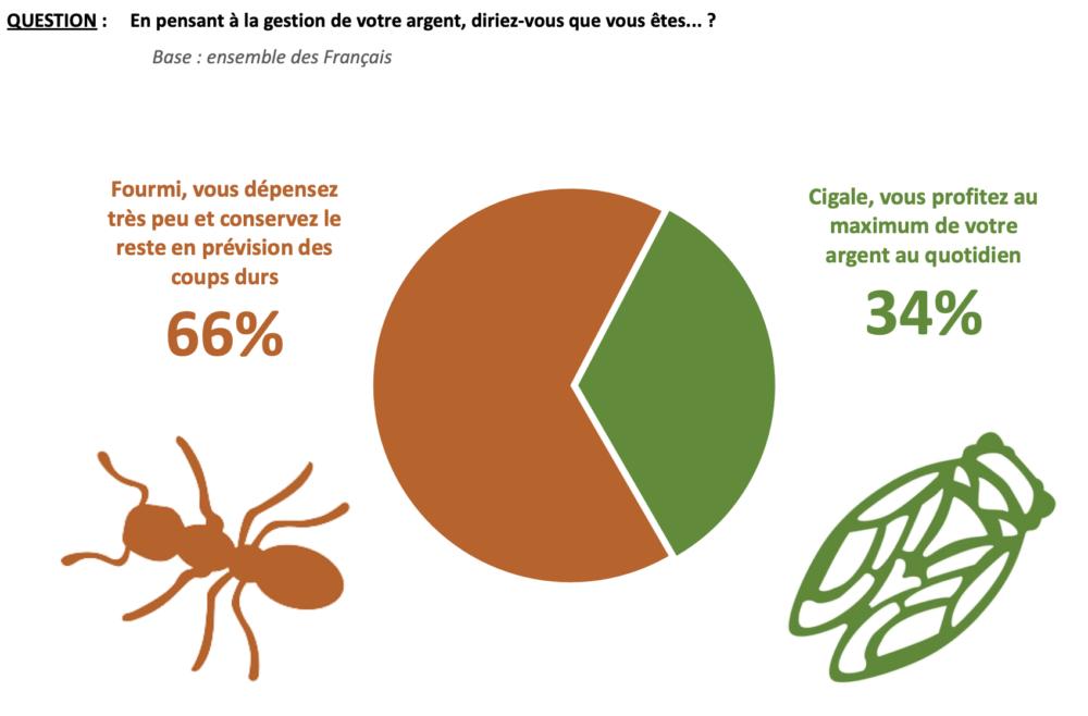 L'épargne : le sujet qui préoccupe les français