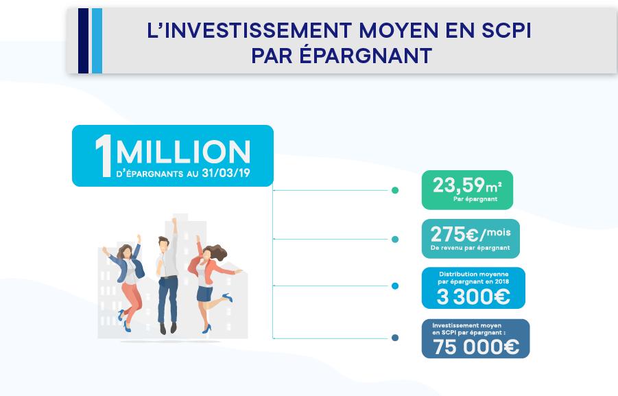02-infographie-LEDS-scpi_investissement_moyen